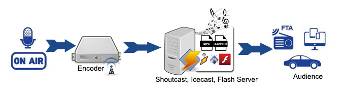 Radio Stream Hosting provides shoutcast server hosting and icecast server hosting